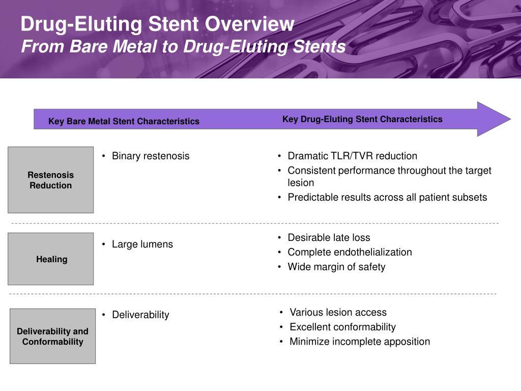 Drug-Eluting Stent Overview