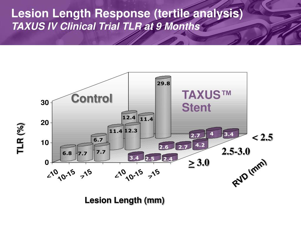Lesion Length Response (tertile analysis)