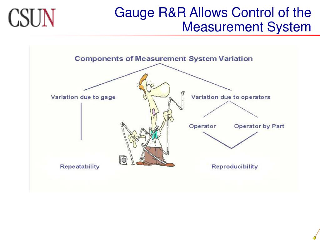 Gauge R&R Allows Control of the Measurement System
