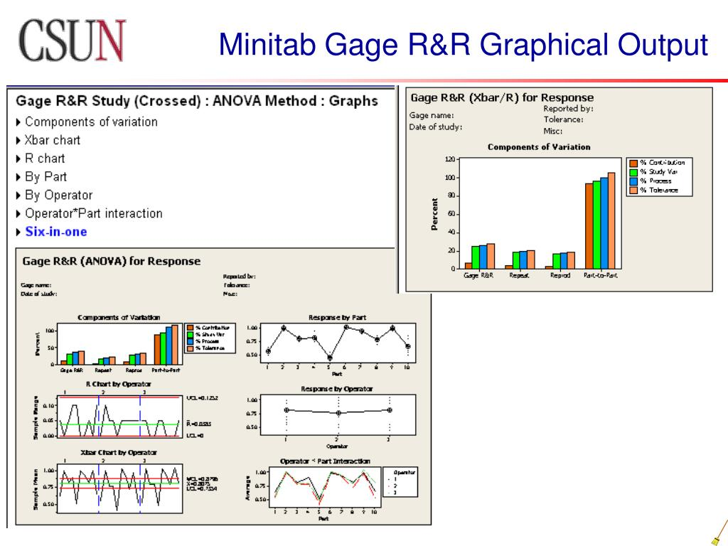 Minitab Gage R&R Graphical Output