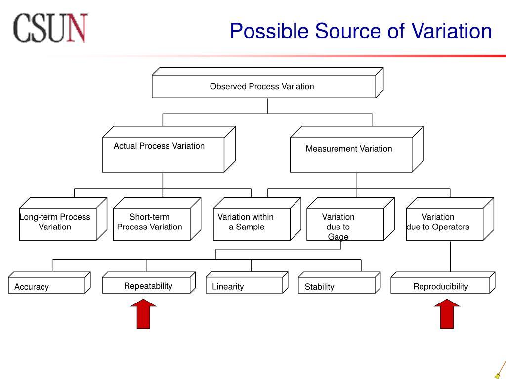Observed Process Variation