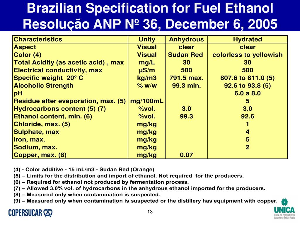 Brazilian Specification for Fuel Ethanol