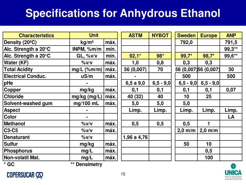 Specifications for Anhydrous Ethanol