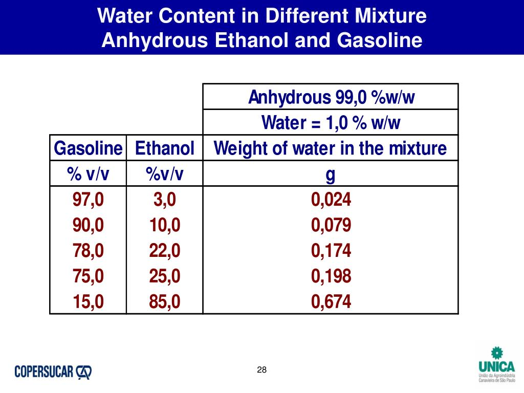 Water Content in Different Mixture