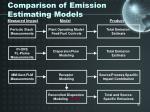 comparison of emission estimating models