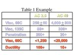 table 1 example