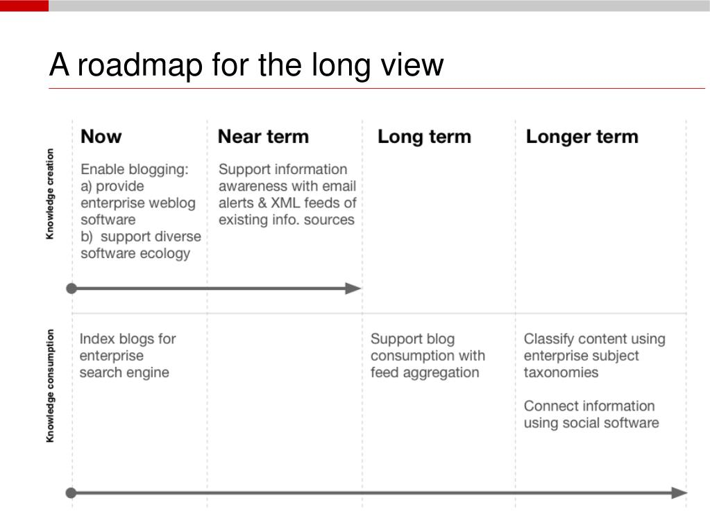 A roadmap for the long view