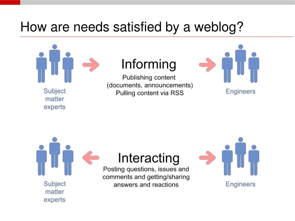 How are needs satisfied by a weblog?