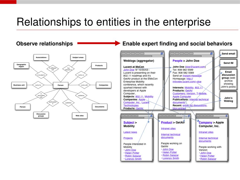 Relationships to entities in the enterprise