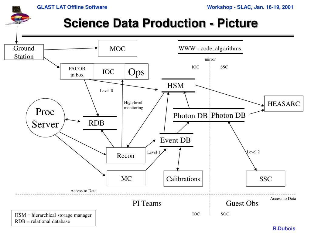 Science Data Production - Picture
