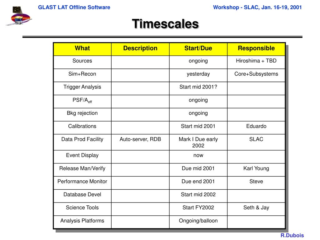 Timescales