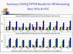 summary cmaq optm results for all monitoring sites nox voc