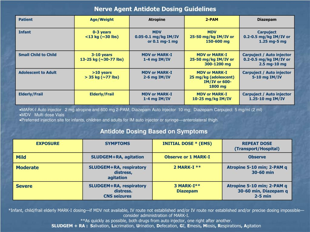 Nerve Agent Antidote Dosing Guidelines