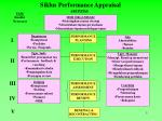 siklus performance appraisal