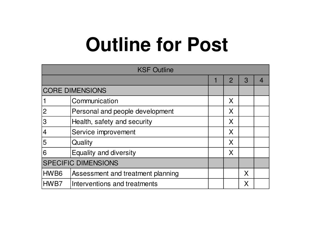 Outline for Post