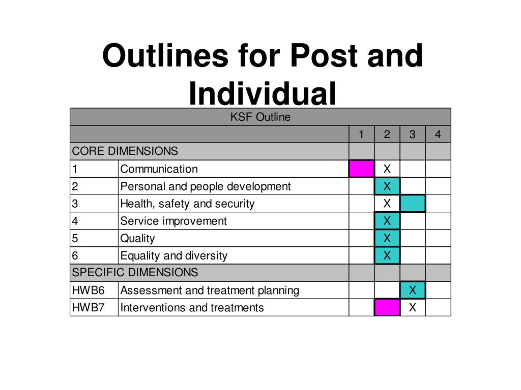 Outlines for Post and Individual