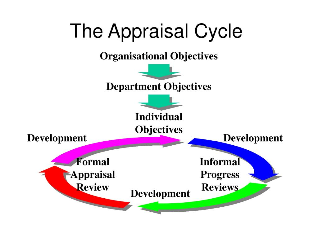 Department Objectives