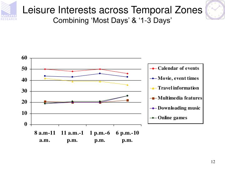 Leisure Interests across Temporal Zones