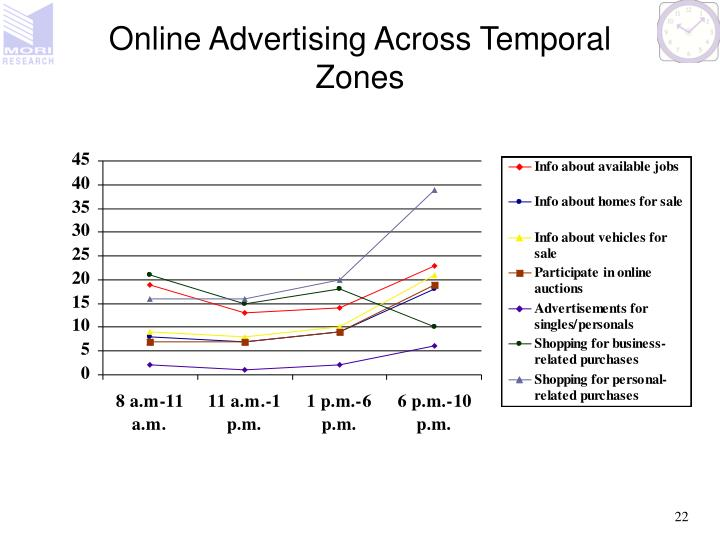 Online Advertising Across Temporal Zones