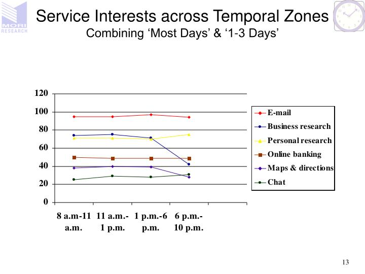 Service Interests across Temporal Zones