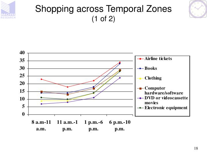 Shopping across Temporal Zones