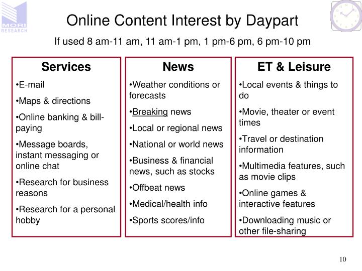 Online Content Interest by Daypart