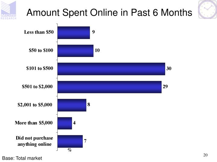 Amount Spent Online in Past 6 Months