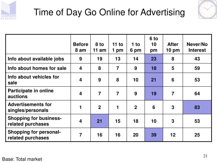Time of Day Go Online for Advertising