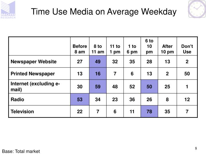 Time Use Media on Average Weekday