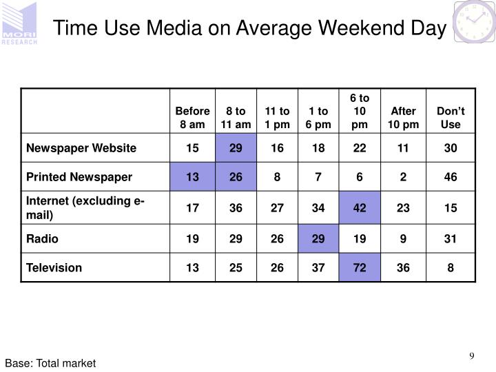 Time Use Media on Average Weekend Day