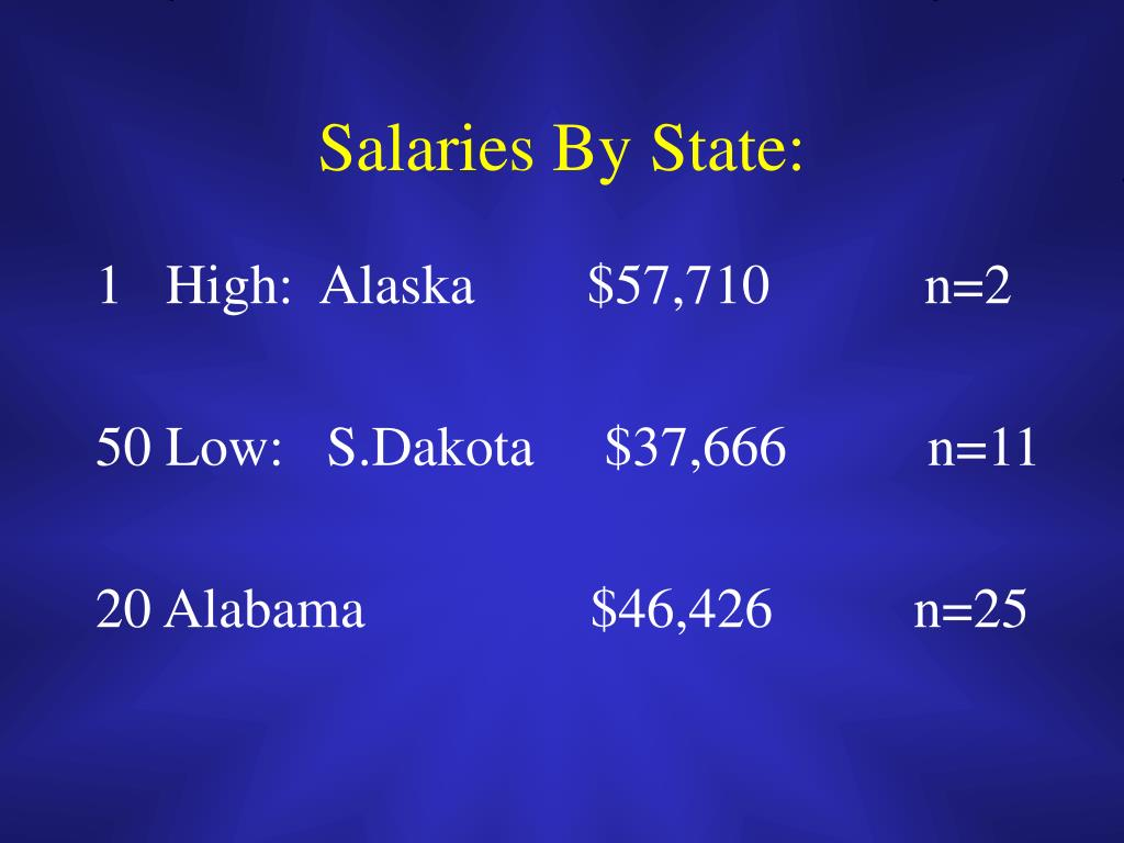 Salaries By State: