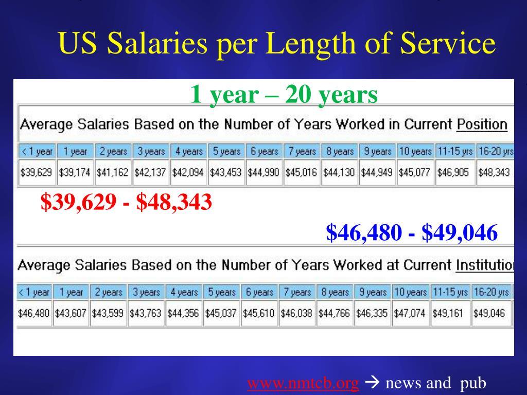 US Salaries per Length of Service