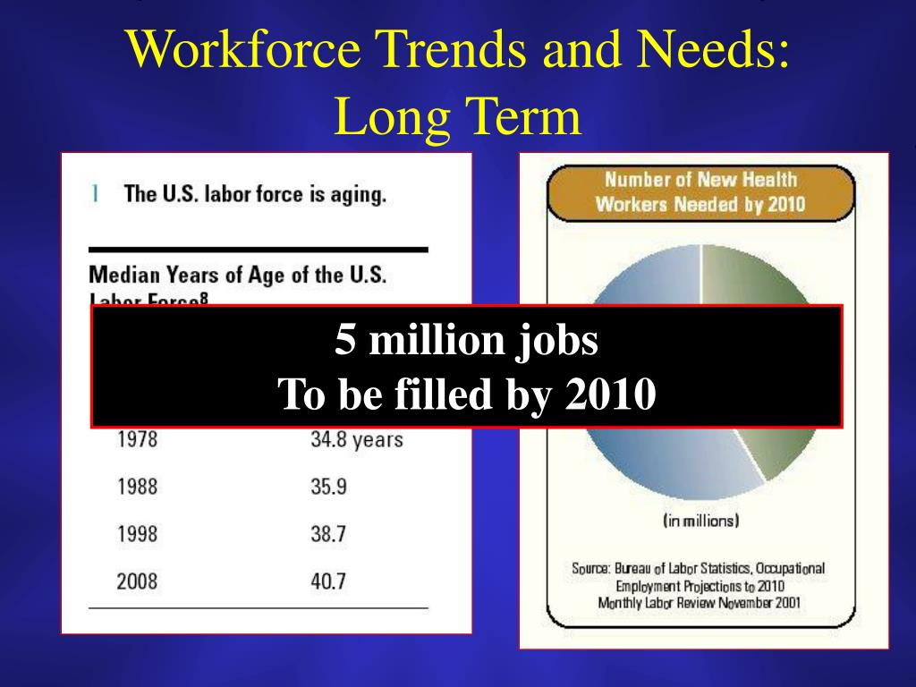 it workforce trends and implications for How to get from point a to b workforce trends & their impact on pt practice: aging, obesity, co -morbidities prepared for: workers' compensation institute.