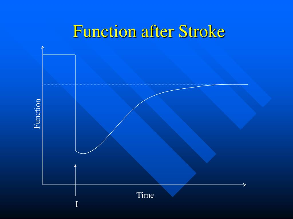 Function after Stroke