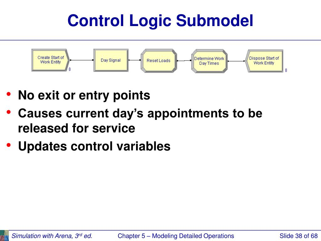Control Logic Submodel