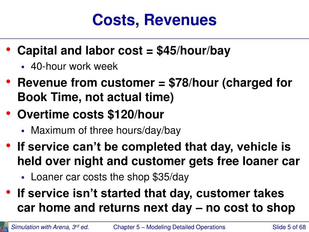 Costs, Revenues