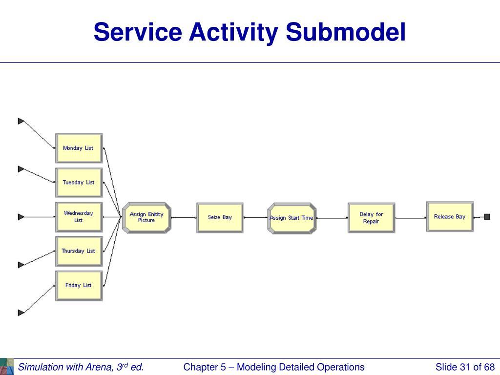 Service Activity Submodel