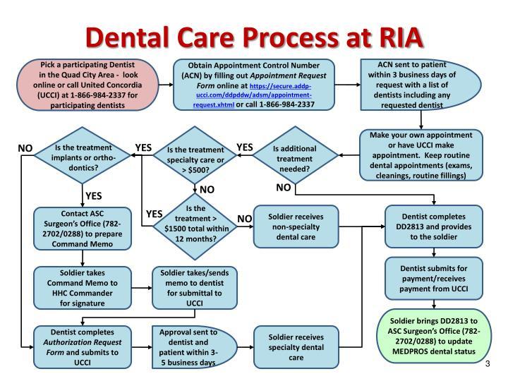 Dental care process at ria