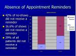 absence of appointment reminders