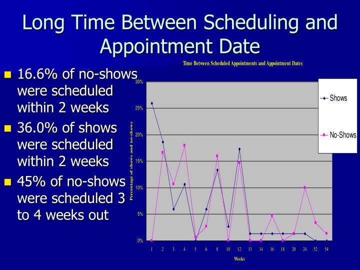 Time between dates dating