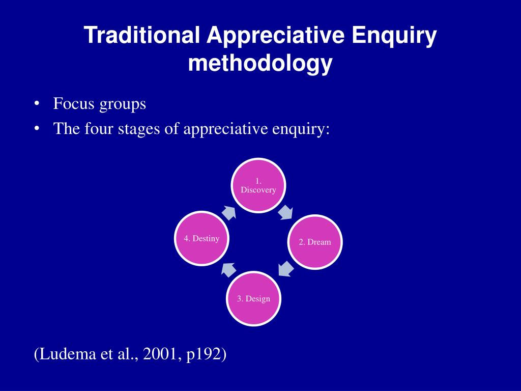 Traditional Appreciative Enquiry methodology