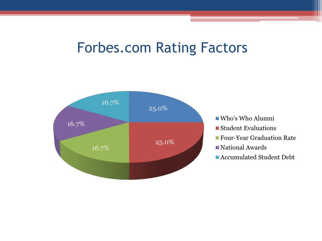 Forbes.com Rating Factors