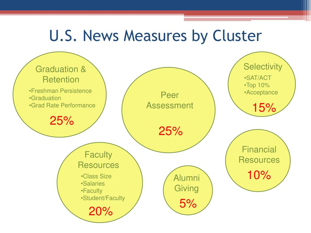 U.S. News Measures by Cluster
