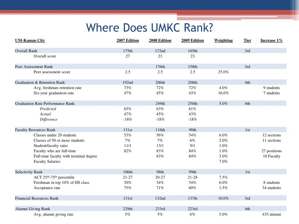 Where Does UMKC Rank?