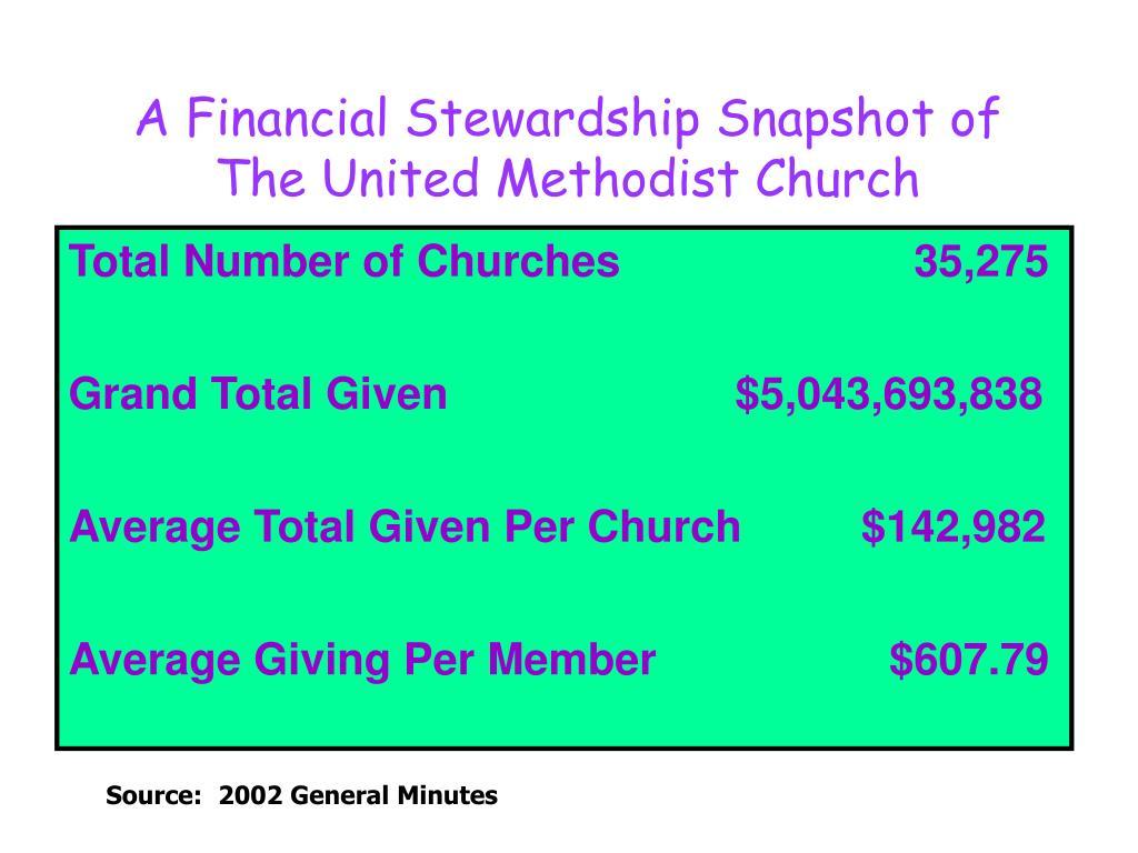 A Financial Stewardship Snapshot of