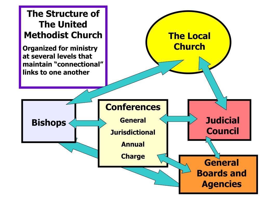 The Structure of The United Methodist Church