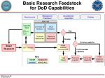 basic research feedstock for dod capabilities