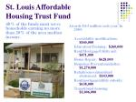 st louis affordable housing trust fund20