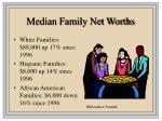 median family net worths