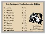 state rankings on families receiving welfare